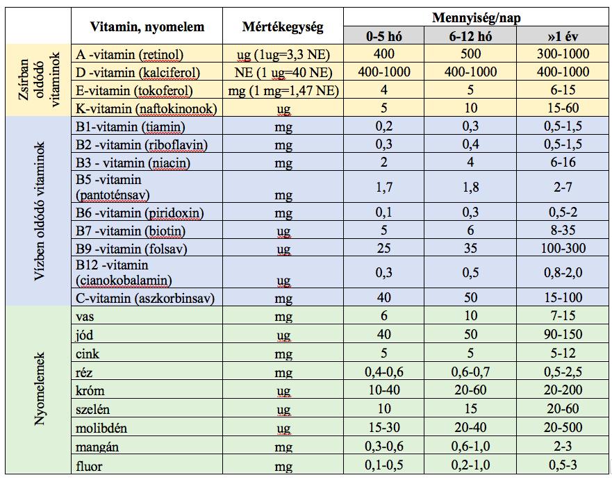 hogyan kell beadni a b12-t fogyás esetén hibrid zsírvesztési módszer